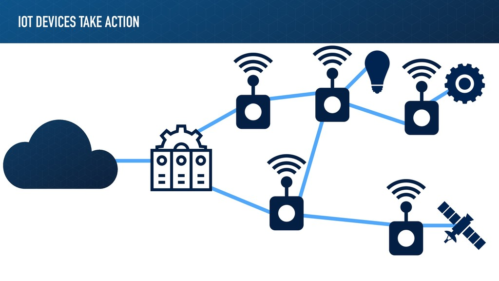 IOT DEVICES TAKE ACTION