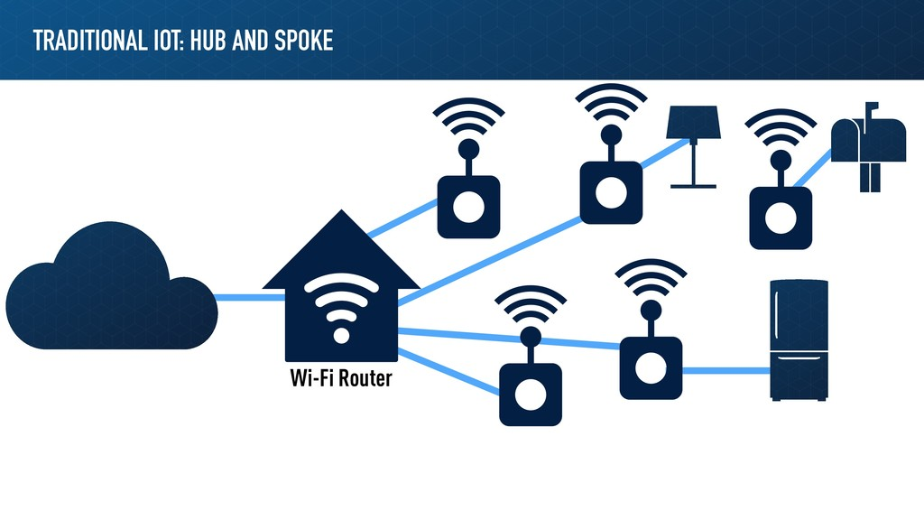 TRADITIONAL IOT: HUB AND SPOKE Wi-Fi Router
