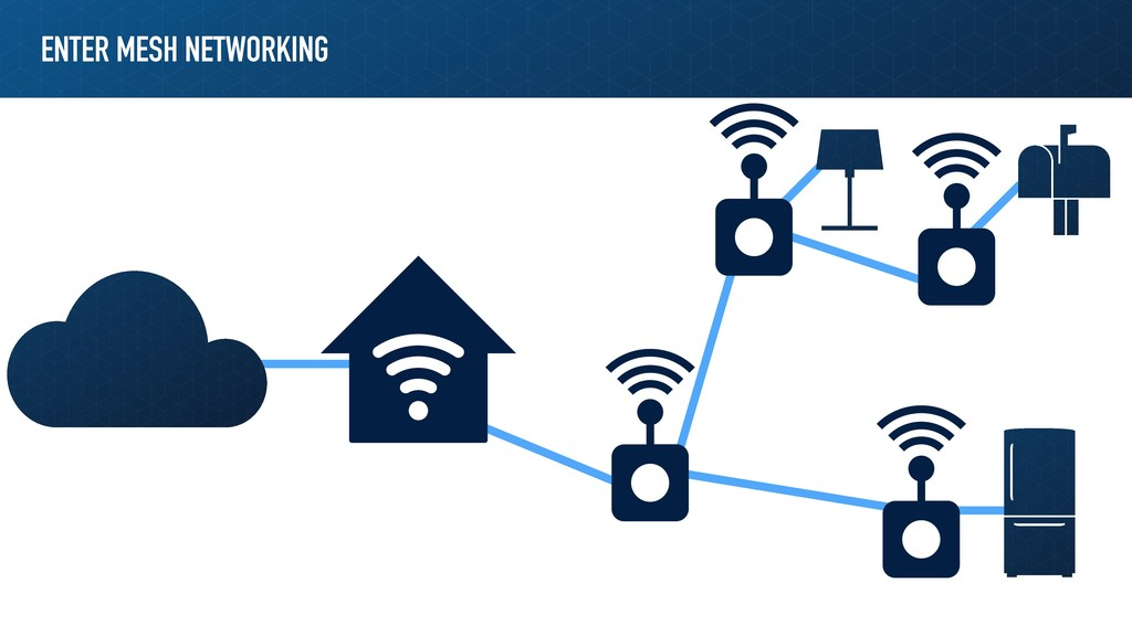 ENTER MESH NETWORKING