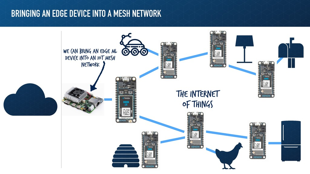 BRINGING AN EDGE DEVICE INTO A MESH NETWORK The...