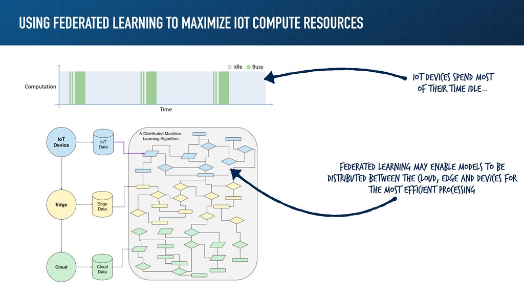 USING FEDERATED LEARNING TO MAXIMIZE IOT COMPUT...