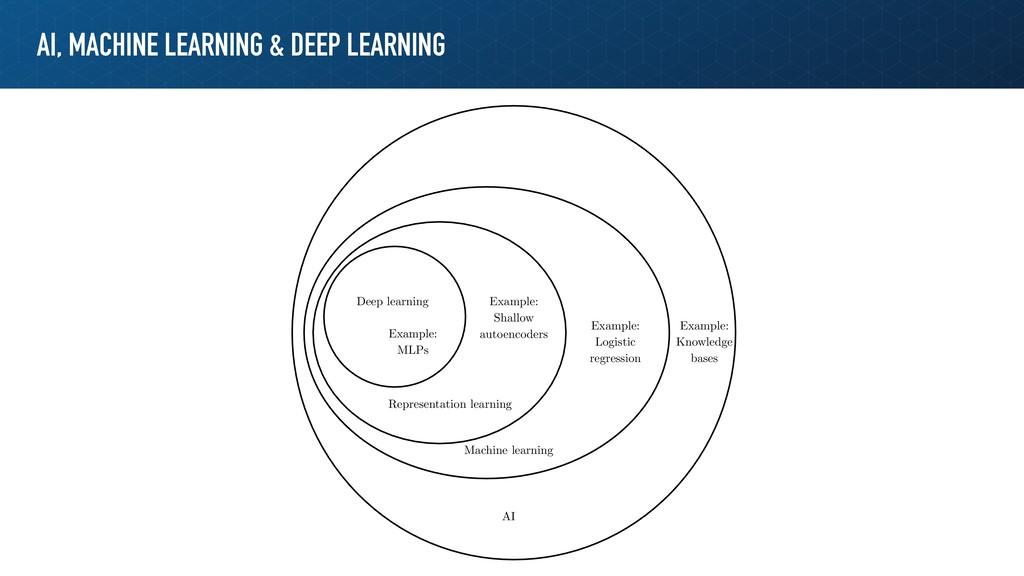 AI, MACHINE LEARNING & DEEP LEARNING AI Machine...