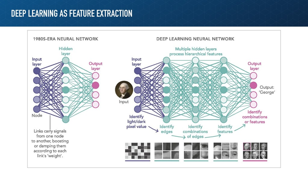 DEEP LEARNING AS FEATURE EXTRACTION