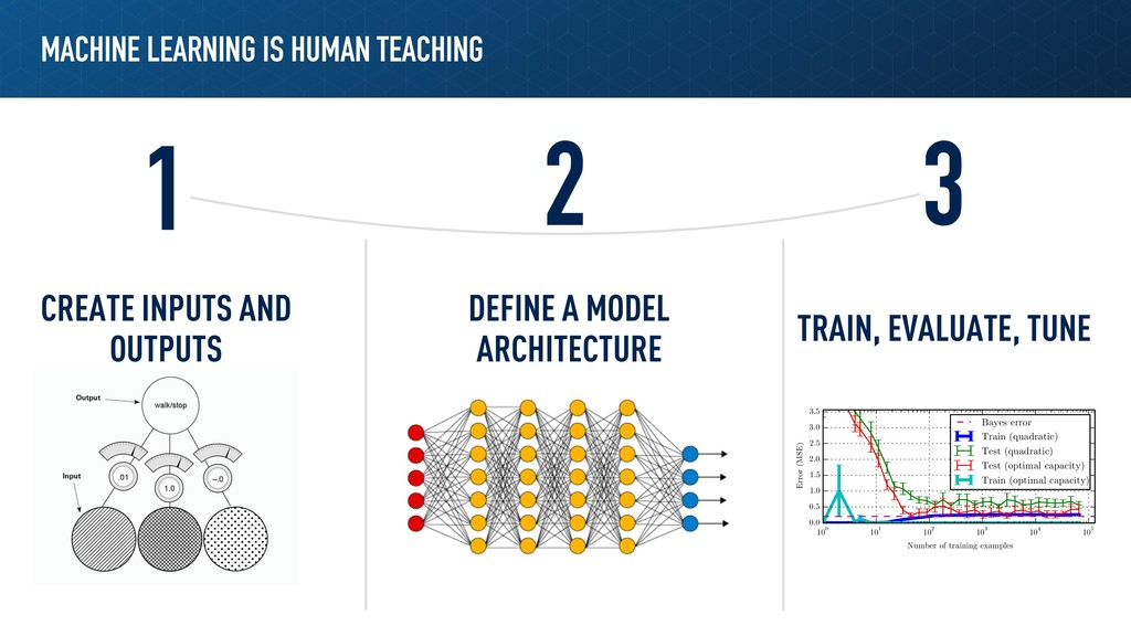 MACHINE LEARNING IS HUMAN TEACHING 1 2 3 CREATE...