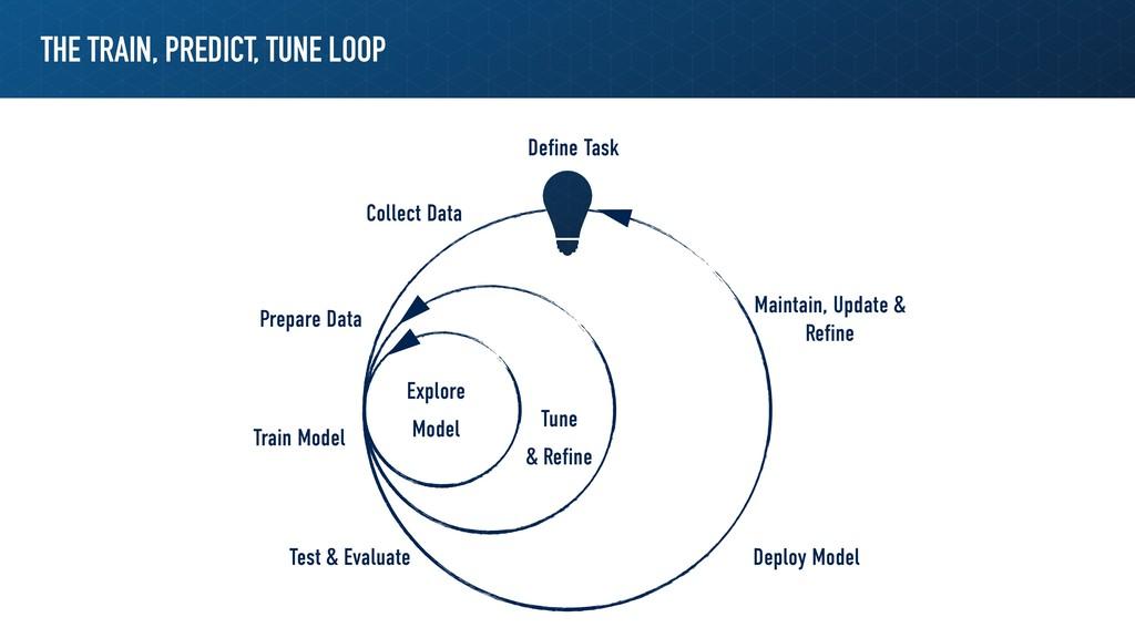 THE TRAIN, PREDICT, TUNE LOOP Define Task Collec...