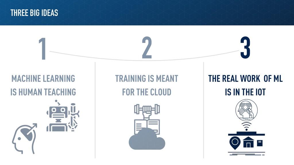 THREE BIG IDEAS 1 2 3 MACHINE LEARNING IS HUMAN...