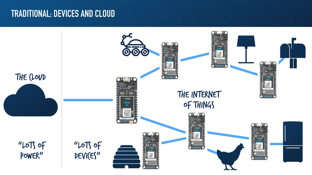 TRADITIONAL: DEVICES AND CLOUD The Cloud The In...