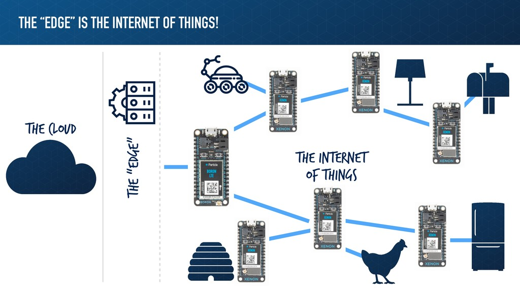"THE ""EDGE"" IS THE INTERNET OF THINGS! The Cloud..."