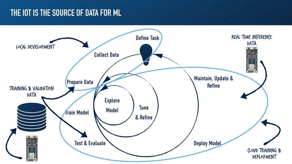THE IOT IS THE SOURCE OF DATA FOR ML Define Task...