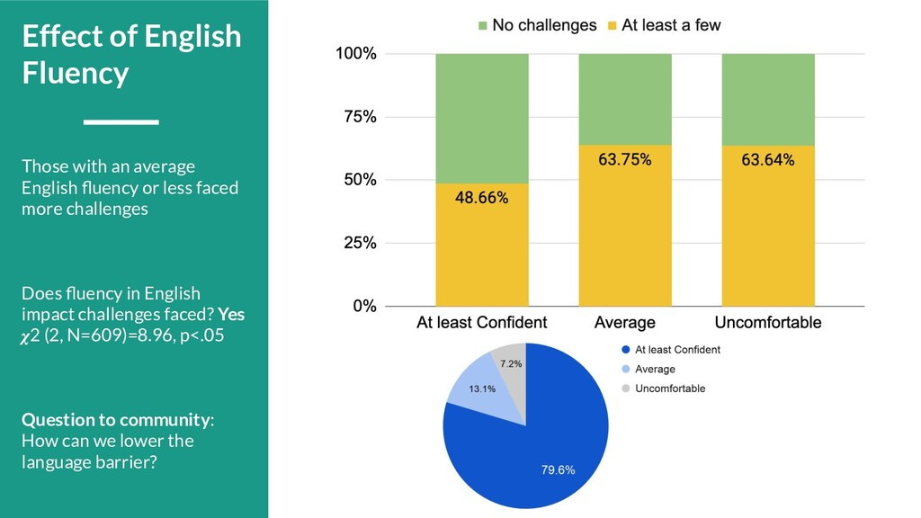 Those with an average English fluency or less fa...