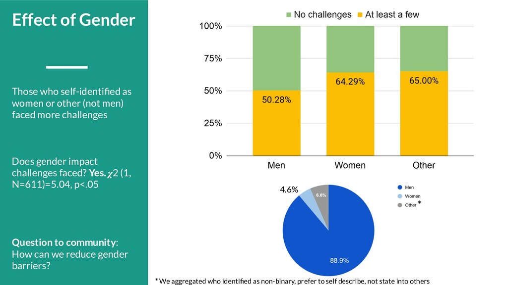 Those who self-identified as women or other (not...