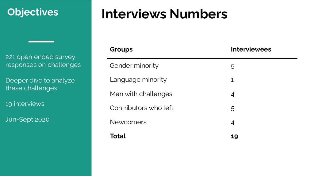 Objectives Groups Interviewees Gender minority ...