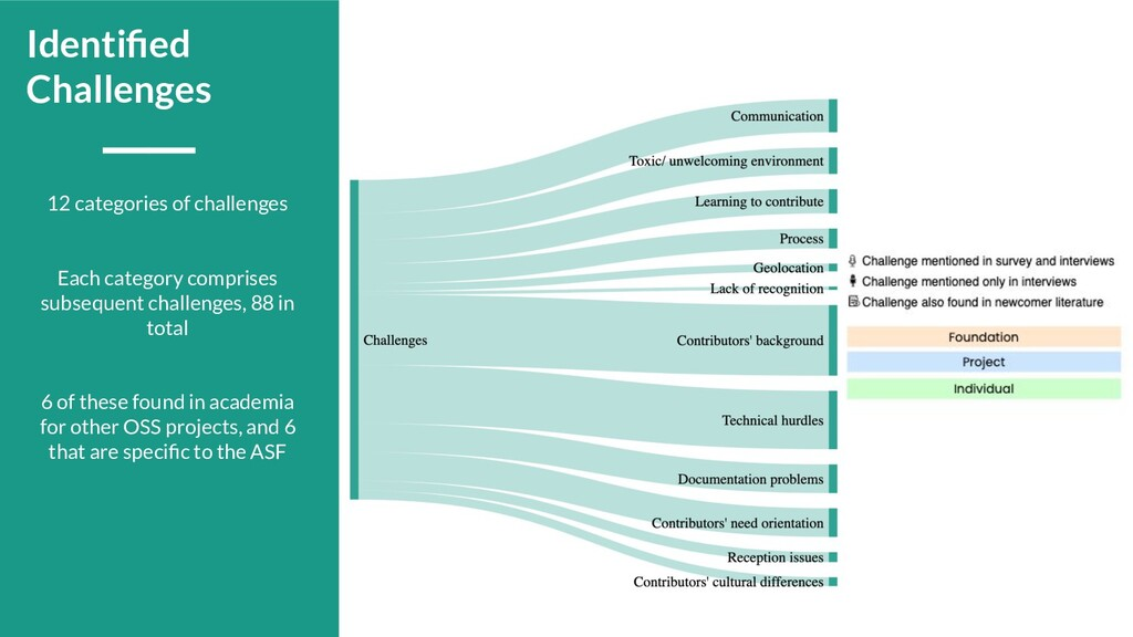 12 categories of challenges Each category compr...