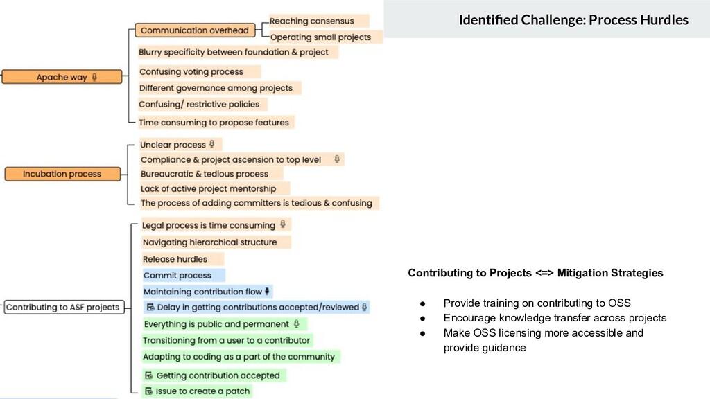 Identified Challenge: Process Hurdles Contributi...