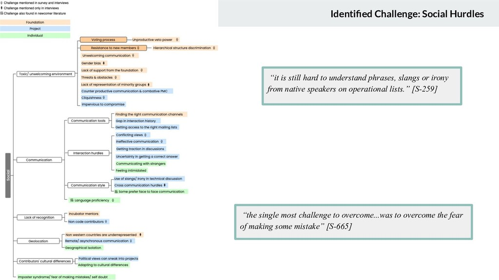"Identified Challenge: Social Hurdles ""it is stil..."