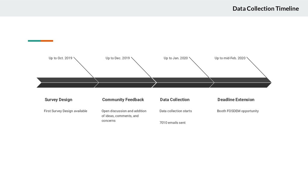 Data Collection Timeline Up to Oct. 2019 Survey...