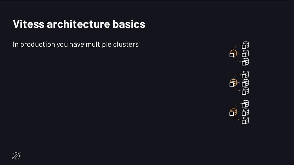 Vitess architecture basics In production you ha...