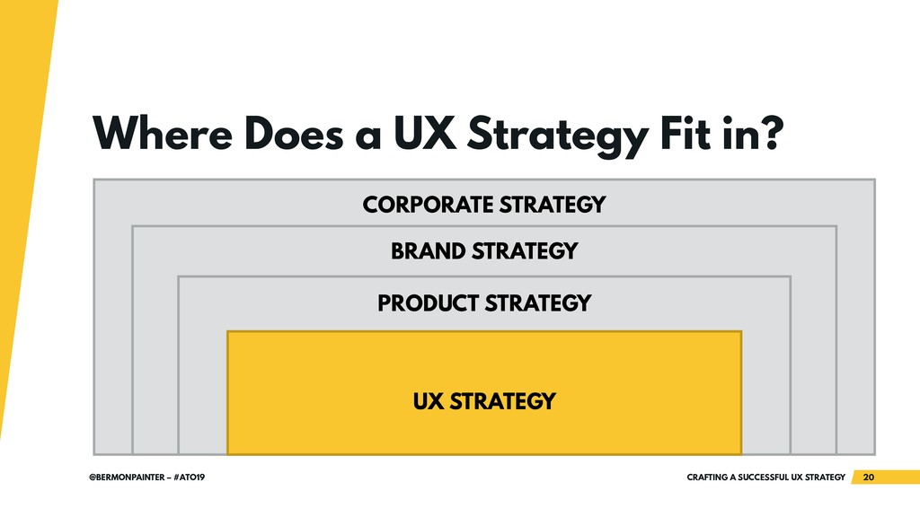 CRAFTING A SUCCESSFUL UX STRATEGY 20 @BERMONPAI...