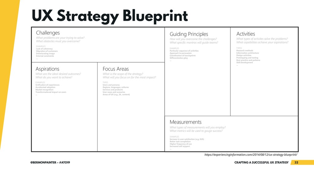 CRAFTING A SUCCESSFUL UX STRATEGY 32 @BERMONPAI...