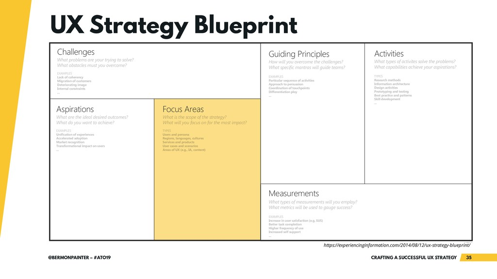 CRAFTING A SUCCESSFUL UX STRATEGY 35 @BERMONPAI...