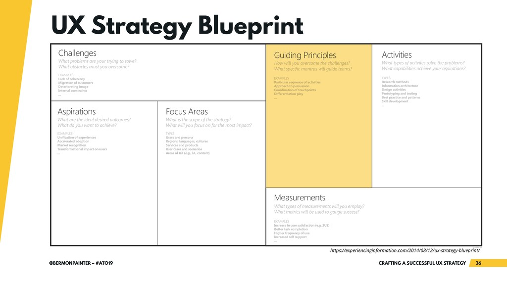 CRAFTING A SUCCESSFUL UX STRATEGY 36 @BERMONPAI...