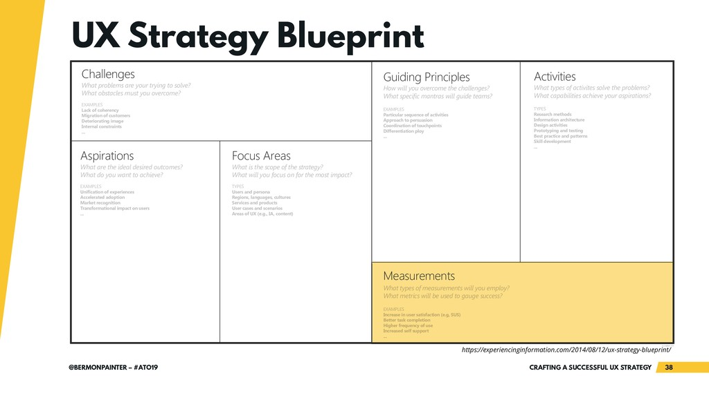 CRAFTING A SUCCESSFUL UX STRATEGY 38 @BERMONPAI...