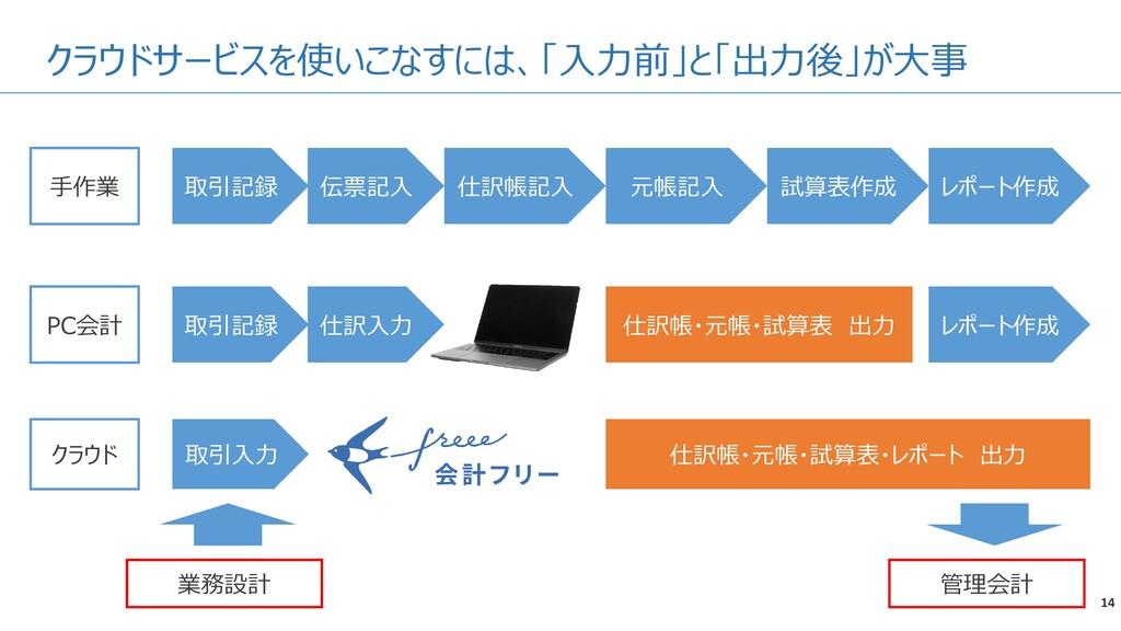 クラウドサービスを使いこなすには、「入力前」と「出力後」が大事 14 手作業 伝票記入 仕訳帳...