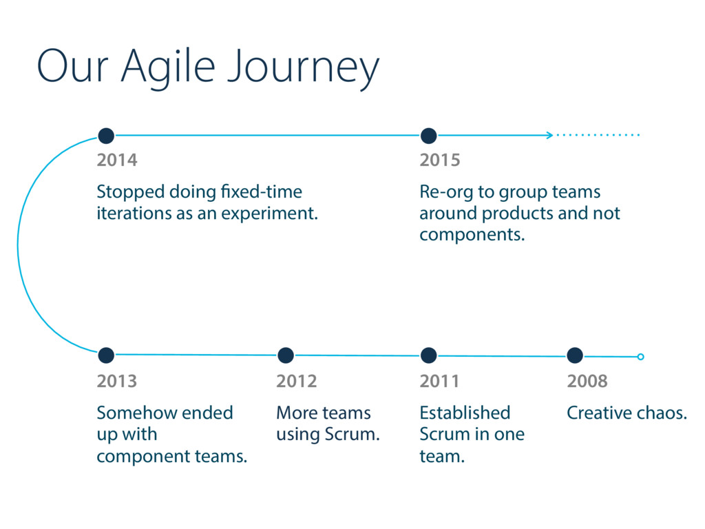 Our Agile Journey 2014 Stopped doing fixed-time...