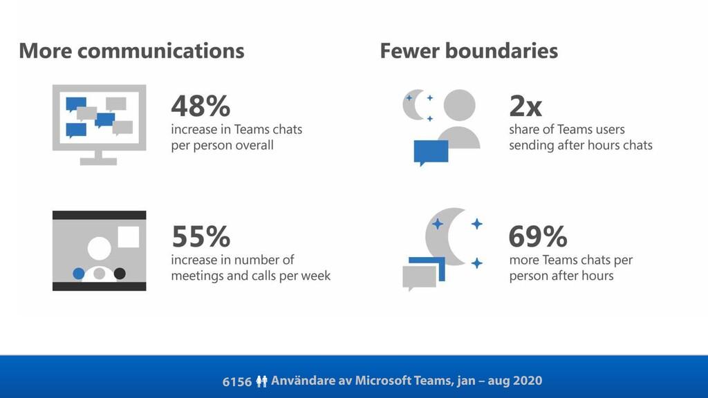 Användare av Microsoft Teams, jan – aug 2020 61...