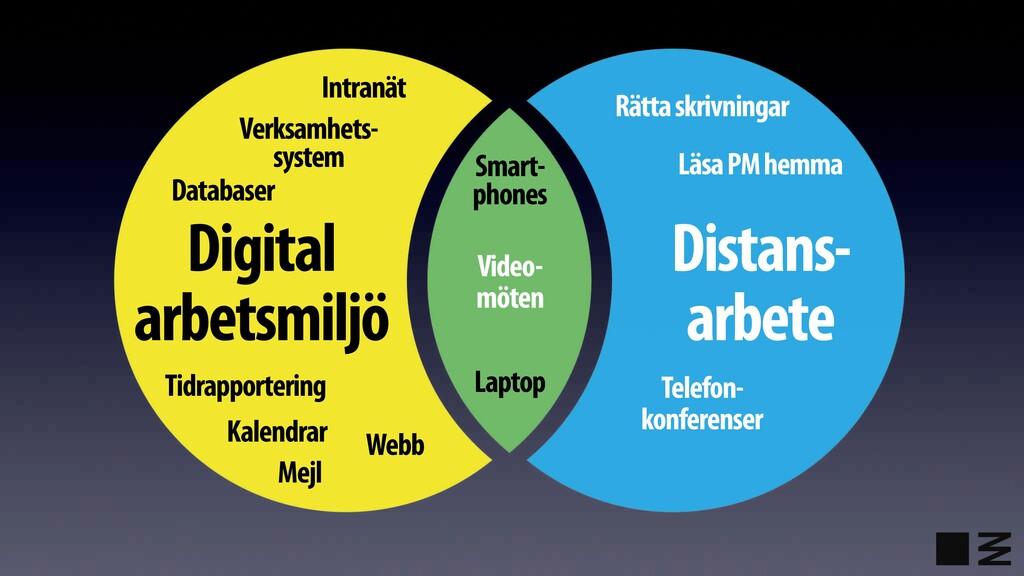 Digital arbetsmiljö Distans- arbete Video- möte...