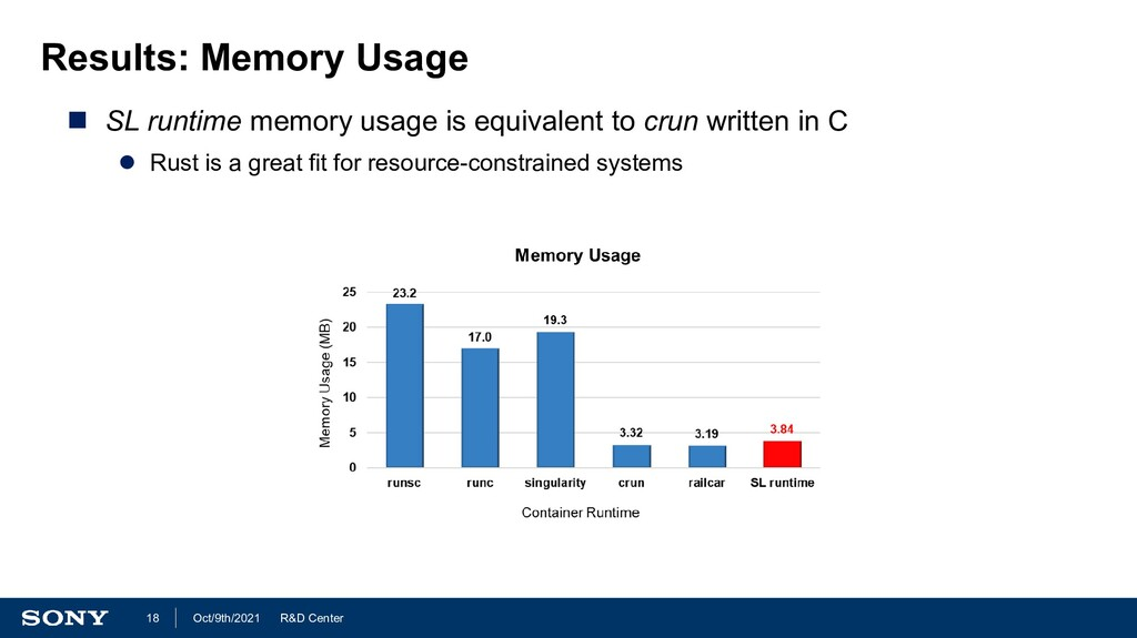 R&D Center Oct/9th/2021 18 Results: Memory Usag...