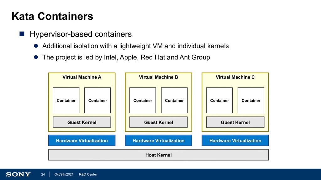R&D Center Oct/9th/2021 24 Kata Containers  Hy...
