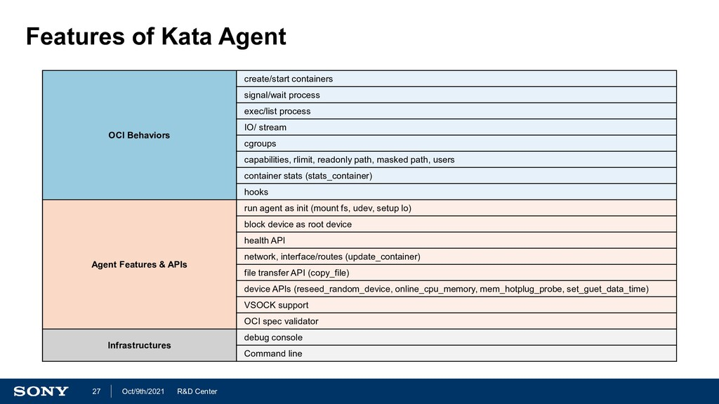 R&D Center Oct/9th/2021 27 Features of Kata Age...
