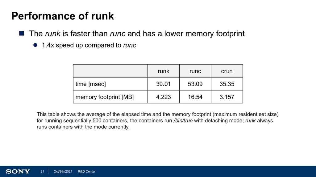 R&D Center Oct/9th/2021 31 Performance of runk ...
