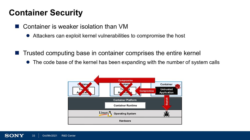 R&D Center Oct/9th/2021 33 Container Security ...
