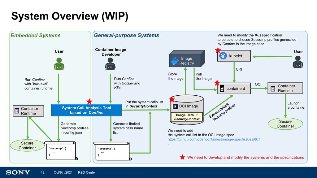 R&D Center Oct/9th/2021 42 System Overview (WIP...