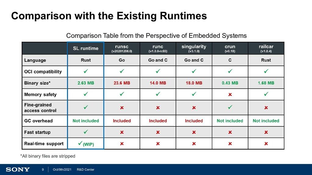 R&D Center Oct/9th/2021 9 Comparison with the E...