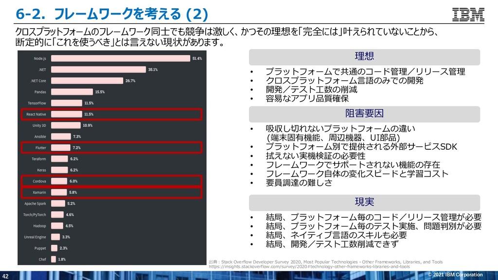 42 © 2021 IBM Corporation 6-2.フレームワークを考える (2) ク...