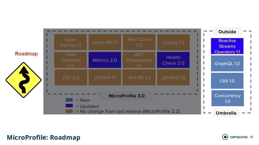 48 MicroProfile: Roadmap