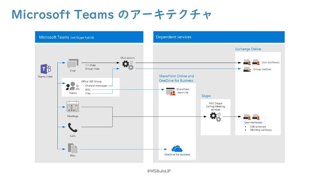Microsoft Teams のアーキテクチャ #MSBuildJP