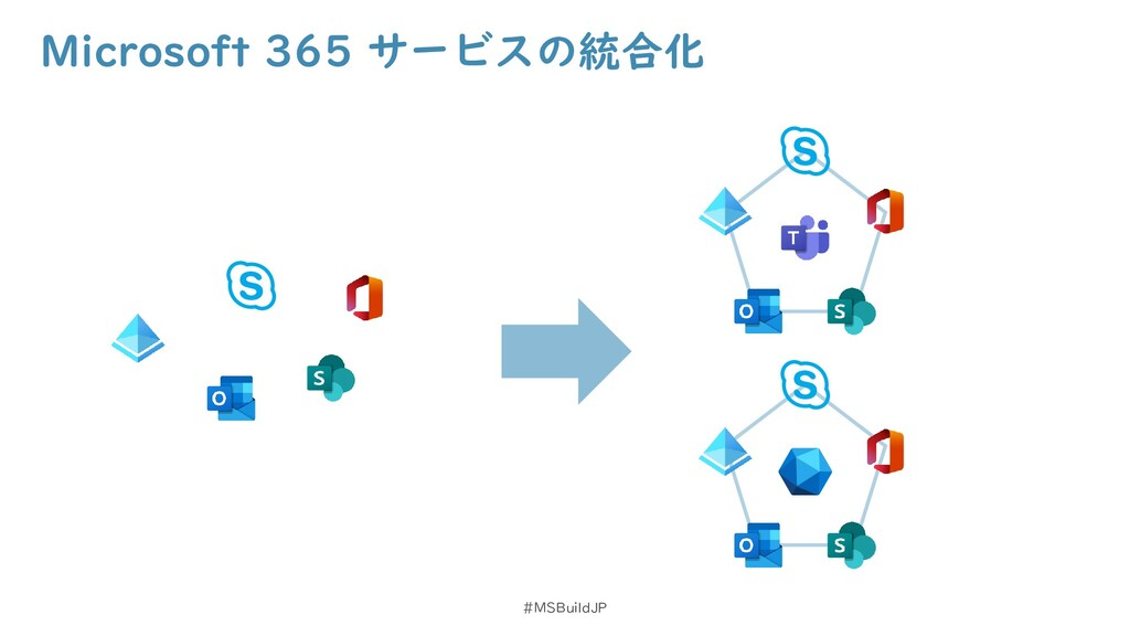Microsoft 365 サービスの統合化 #MSBuildJP