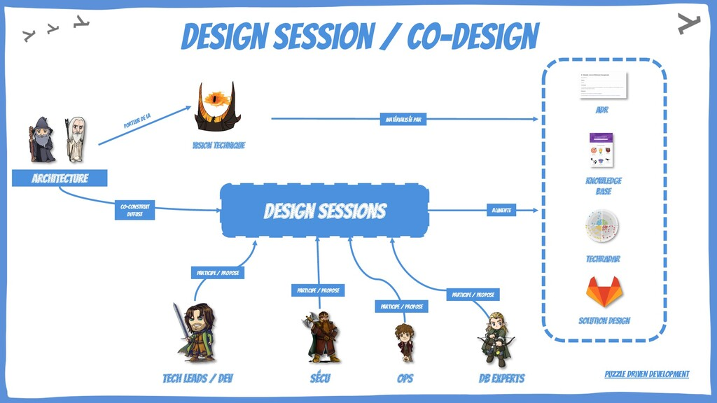 Design session / co-design architecture sécu op...