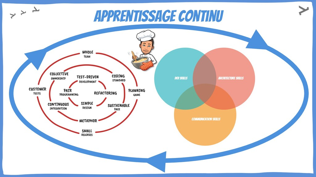 Apprentissage continu