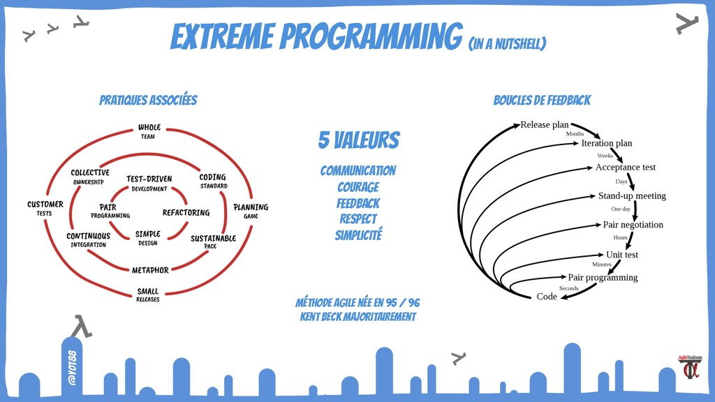 @yot88 eXtreme programming (in a nutshell) 5 va...