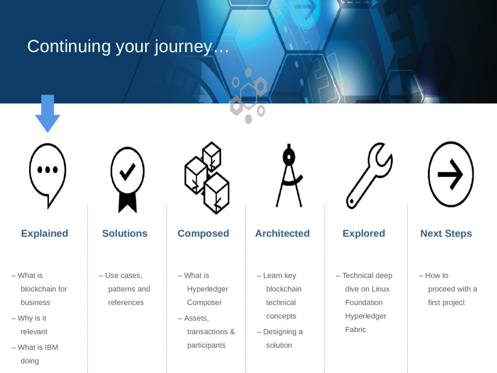 Continuing your journey… Explained Solutions Co...