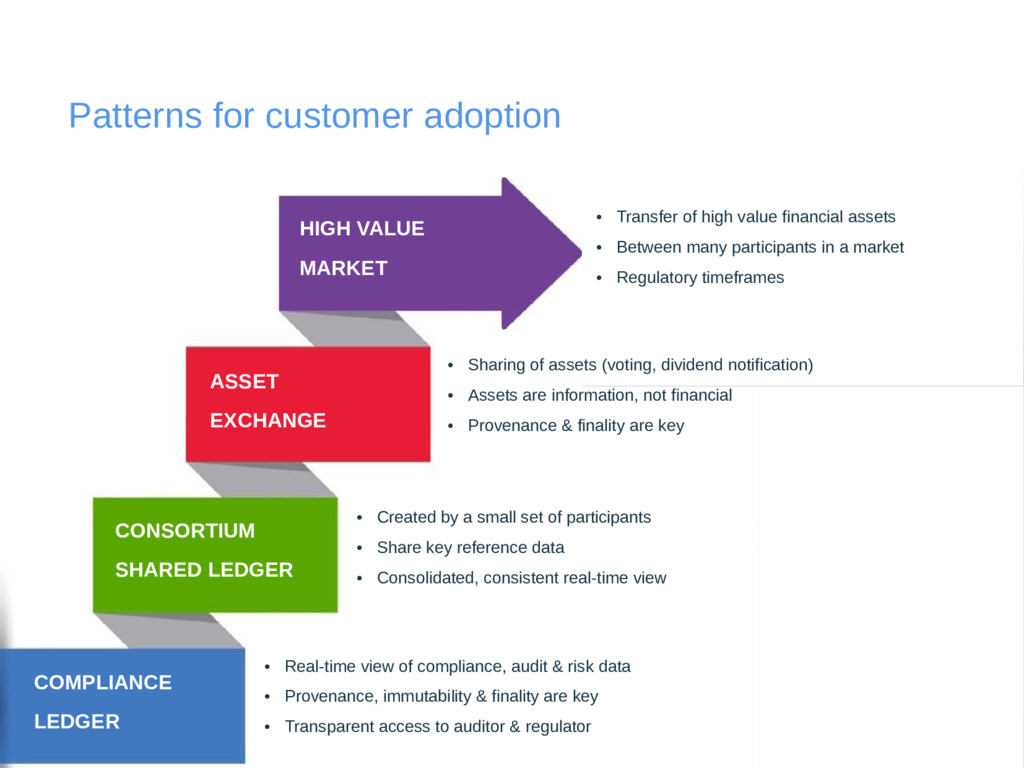 Patterns for customer adoption COMPLIANCE LEDGE...