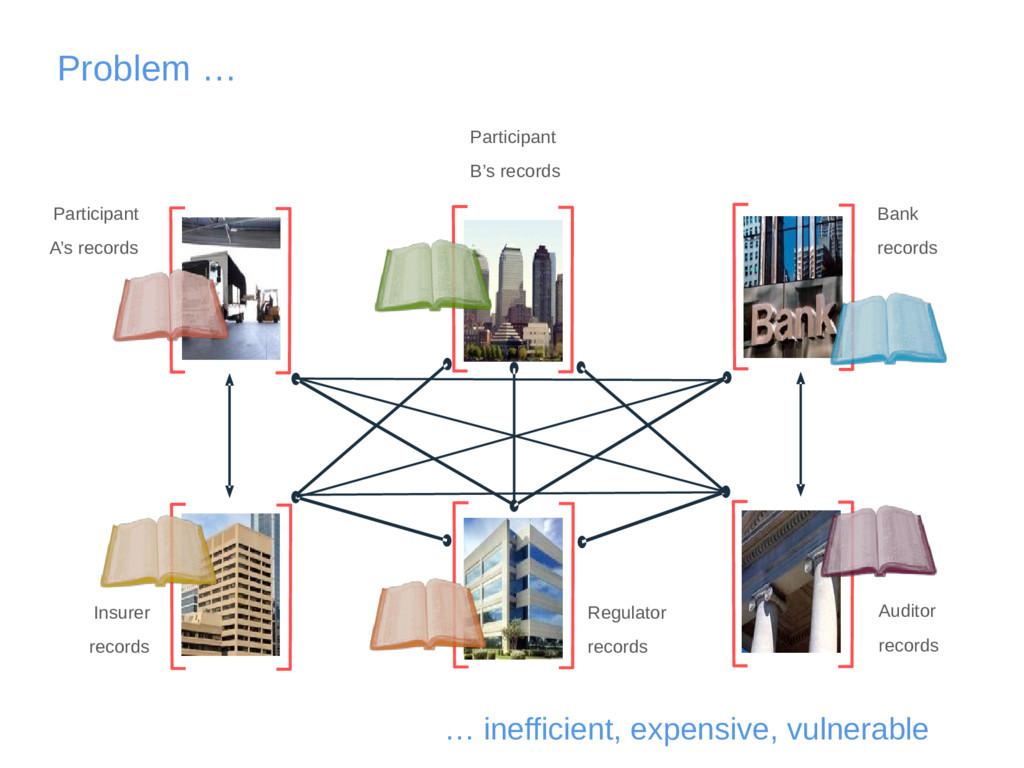 Problem … … inefficient, expensive, vulnerable ...