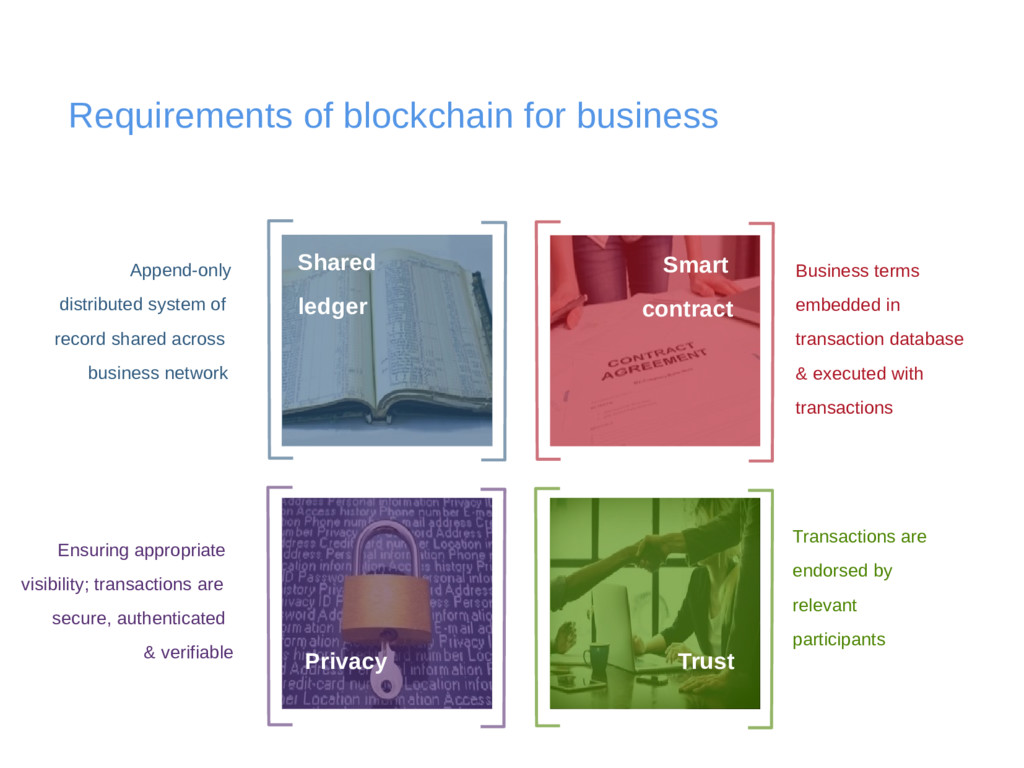 Requirements of blockchain for business Append-...