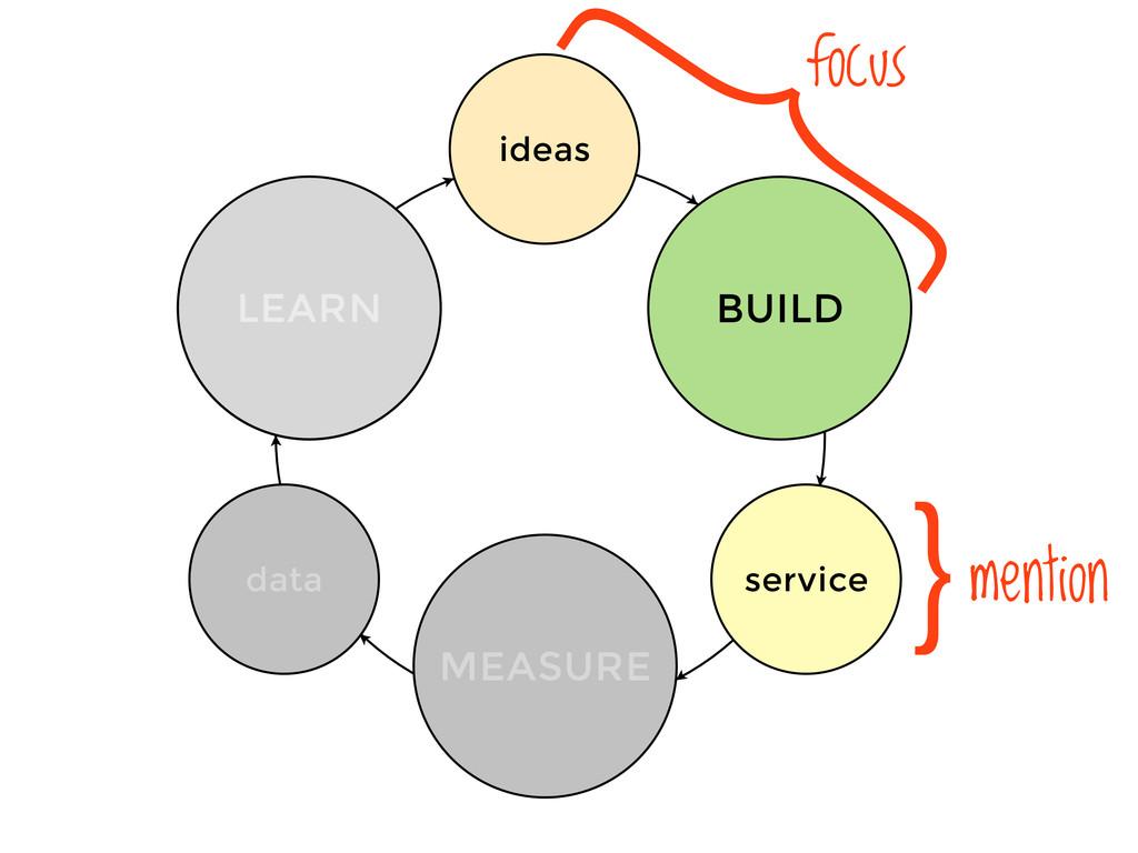 ideas service data BUILD MEASURE LEARN LEARN fo...