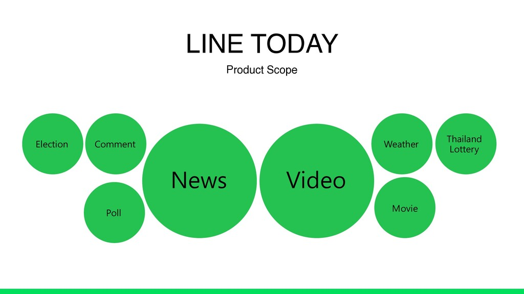 LINE TODAY Product Scope Election News Poll Vid...